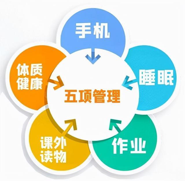 五项管理规定.jpg